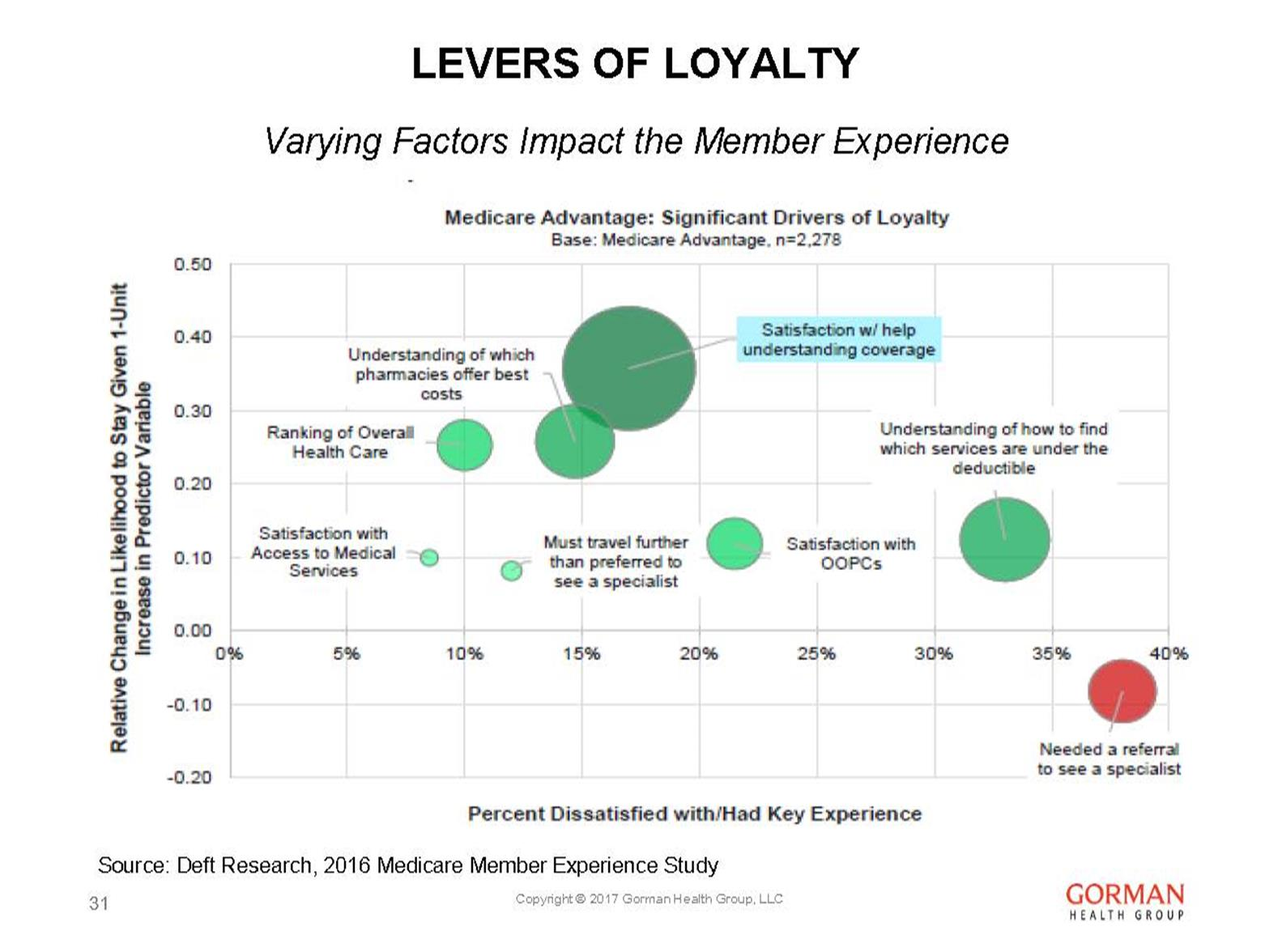 John Gorman slide on factors that impact the member experience